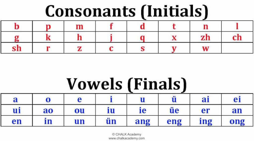 Pinyin Consonants and Vowels