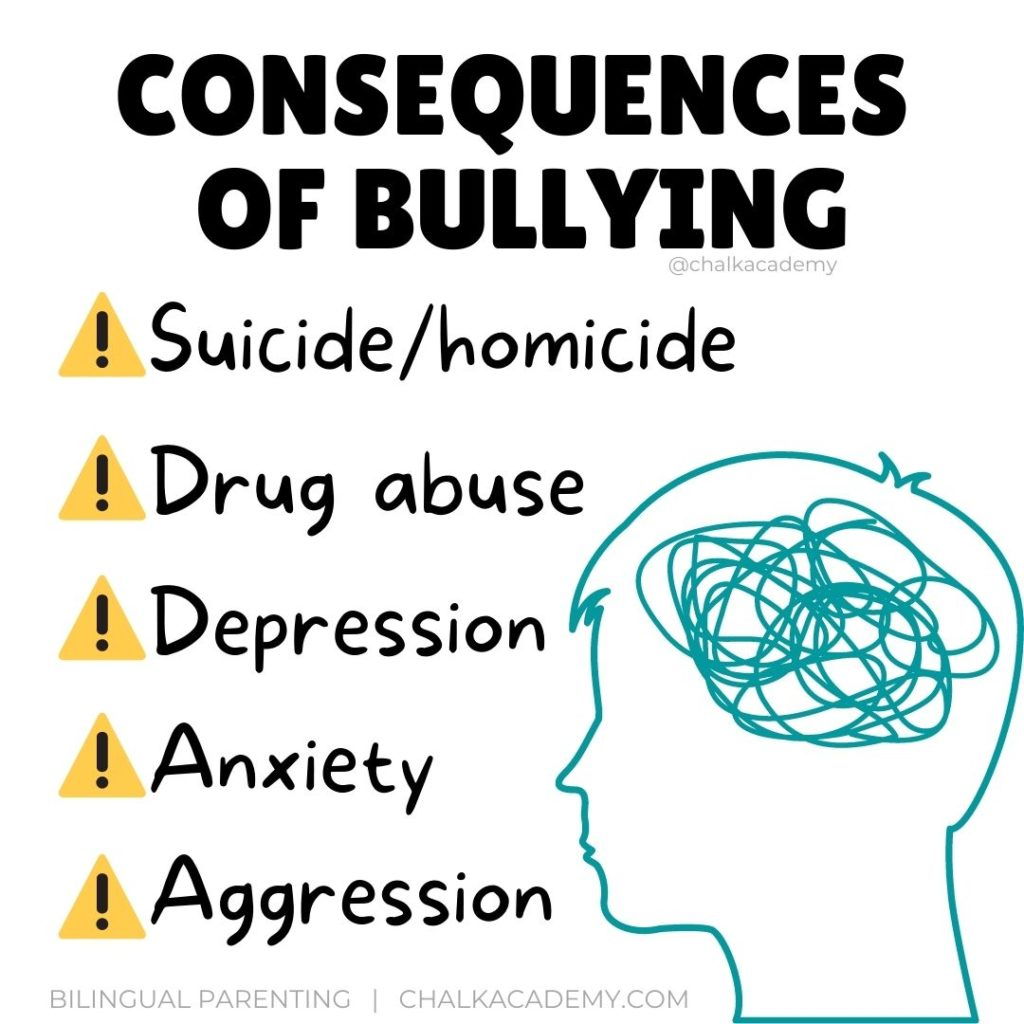 CONSEQUENCES OF BULLYING infographic