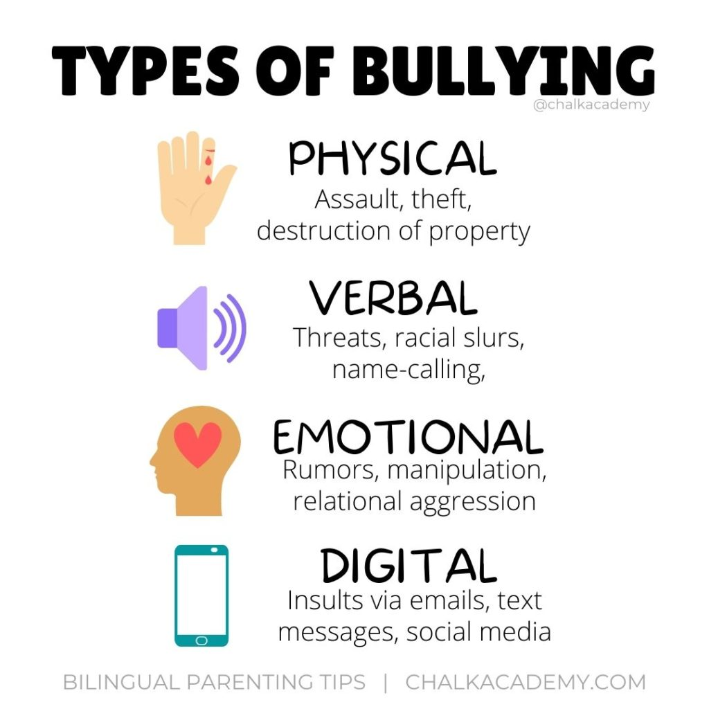 Infographic - types of bullying: physical, verbal, emotional, digital